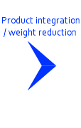 Product integration / weight reduction